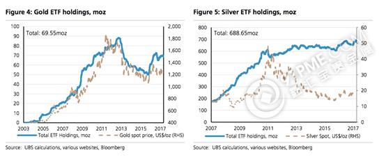 大失血—黄金ETF一个月内流失79.12吨!